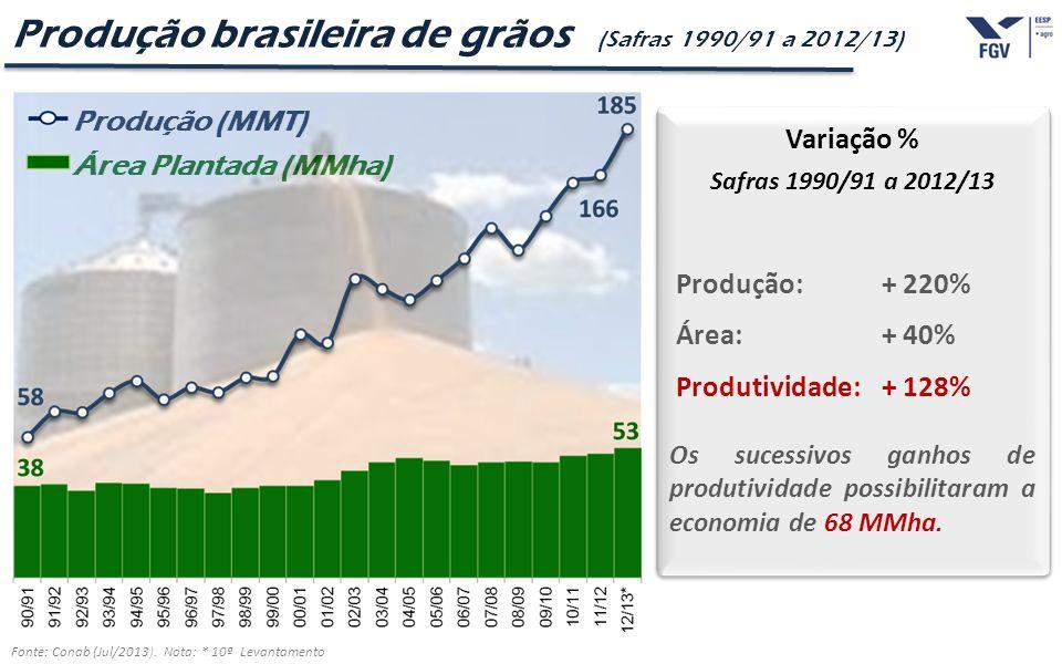 - 12 - Produção brasileira de grãos (Safras 1990/91 a 2012/13) Variação % Safras 1990/91 a 2012/13 Produção: + 220% Área:+ 40% Produtividade:+ 128% Os