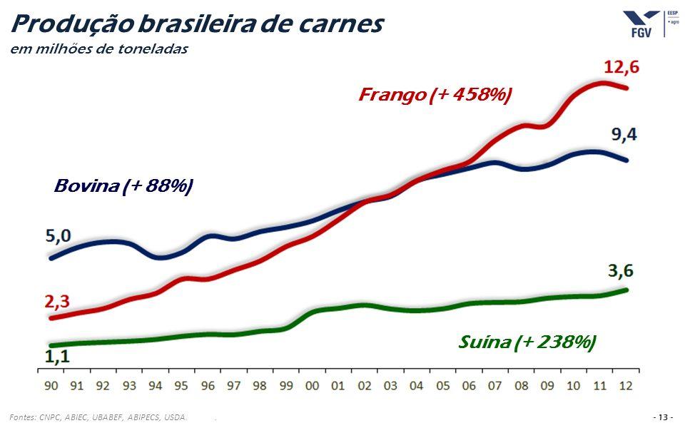 - 13 - Produção brasileira de carnes em milhões de toneladas Fontes: CNPC, ABIEC, UBABEF, ABIPECS, USDA.. Suína (+ 238%) Frango (+ 458%) Bovina (+ 88%