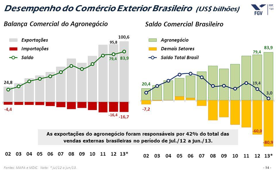 - 14 - Desempenho do Comércio Exterior Brasileiro (US$ bilhões) Fontes: MAPA e MDIC. Nota: * jul/12 a jun/13. Balança Comercial do Agronegócio Saldo C