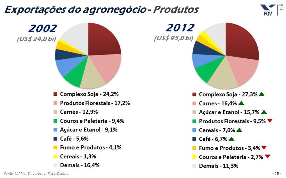 - 15 - Exportações do agronegócio - Produtos Fonte: MAPA. Elaboração: Fiesp-Deagro. 2002 (US$ 24,8 bi) 2012 (US$ 95,8 bi)
