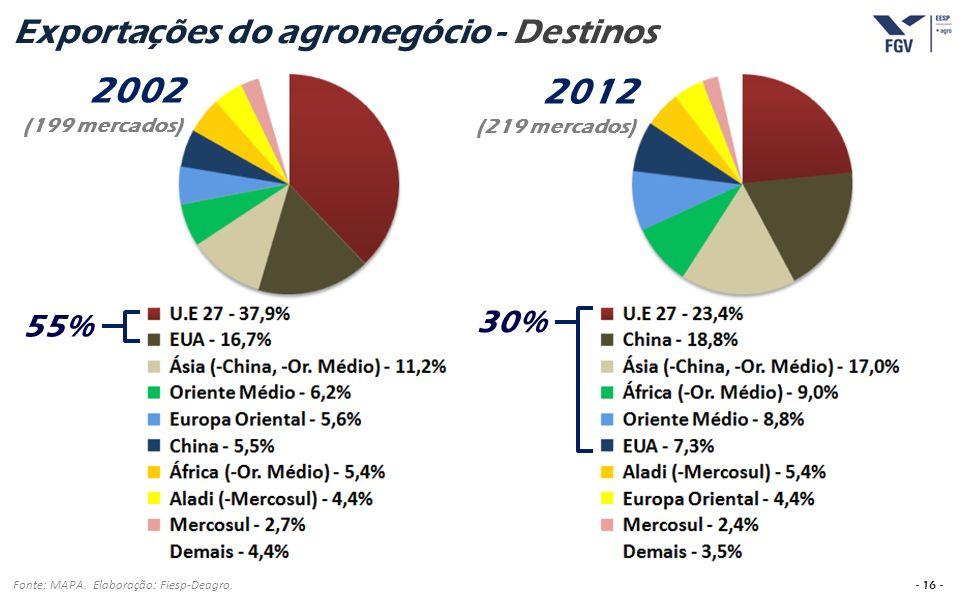 - 16 - Exportações do agronegócio - Destinos Fonte: MAPA. Elaboração: Fiesp-Deagro. 2002 (199 mercados) 2012 (219 mercados) 55% 30%