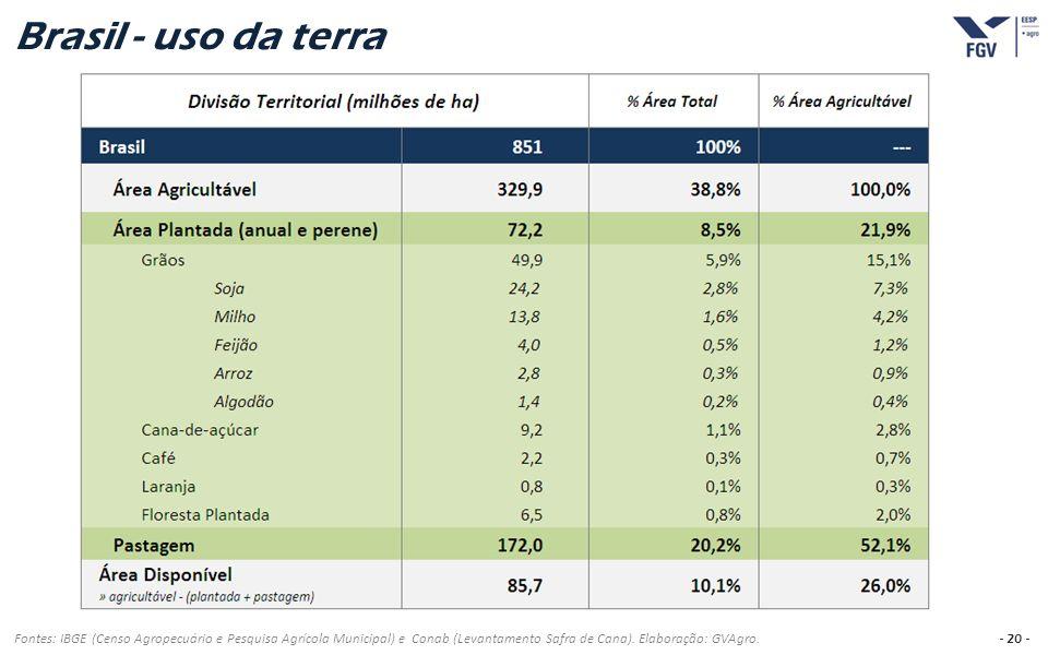 - 20 - Brasil - uso da terra Fontes: IBGE (Censo Agropecuário e Pesquisa Agrícola Municipal) e Conab (Levantamento Safra de Cana). Elaboração: GVAgro.