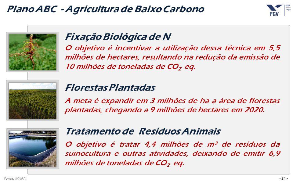 - 24 - O objetivo é incentivar a utilização dessa técnica em 5,5 milhões de hectares, resultando na redução da emissão de 10 milhões de toneladas de C