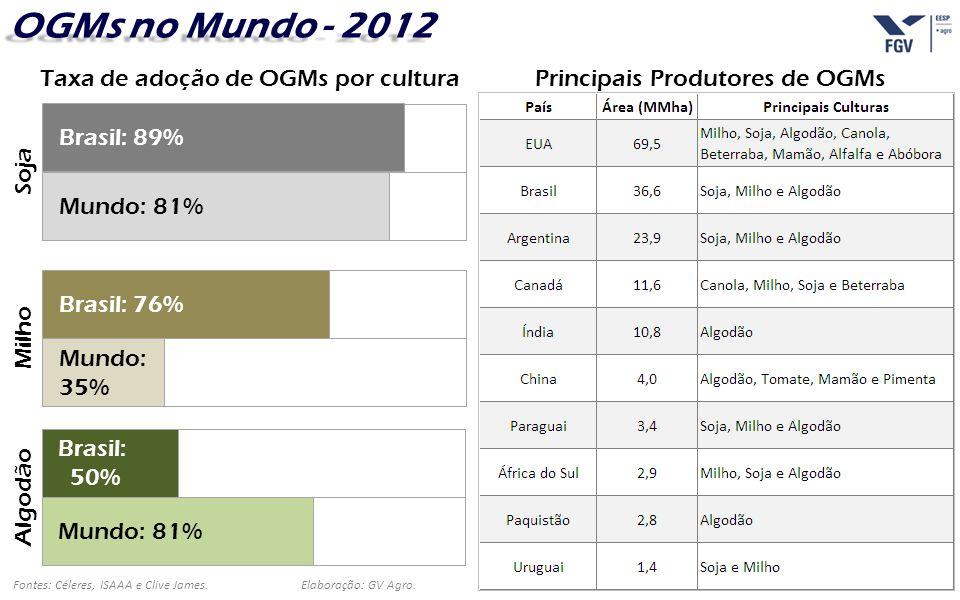 - 25 - Fontes: Céleres, ISAAA e Clive James.Elaboração: GV Agro. OGMs no Mundo - 2012 Soja Brasil: 89% Mundo: 81% Algodão Brasil: 50% Mundo: 81% Milho
