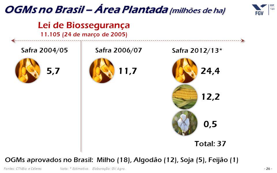 - 26 - Fontes: CTNBio e Céleres Nota: * Estimativa. Elaboração: GV Agro. OGMs no Brasil – Área Plantada (milhões de ha) Lei de Biossegurança 11.105 (2