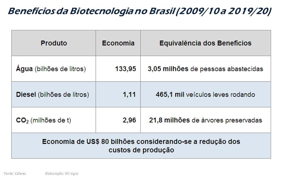 - 27 - Benefícios da Biotecnologia no Brasil (2009/10 a 2019/20) Fonte: Céleres. Elaboração: GV Agro