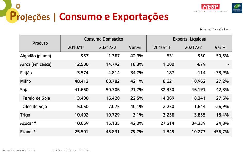 Em mil toneladas Fonte: Outlook Brasil 2022. * Safras 2010/11 e 2022/23. P rojeções | Consumo e Exportações