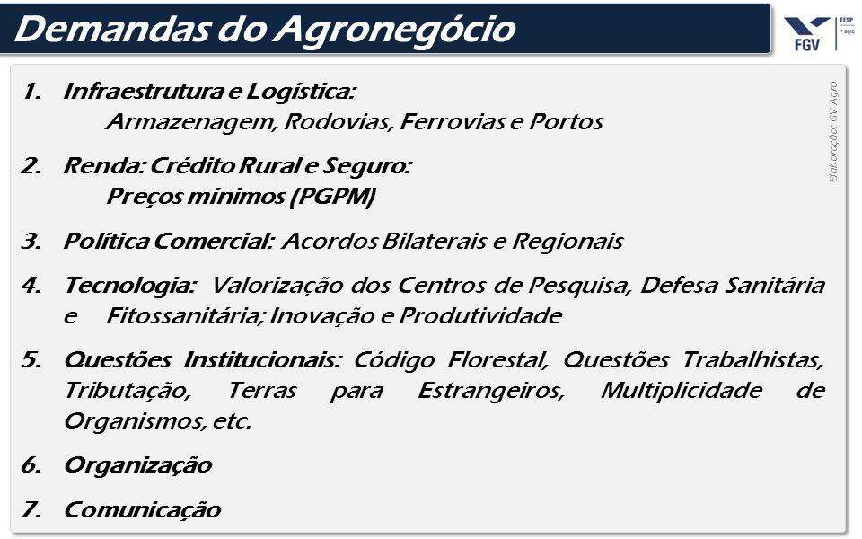 - 34 - Elaboração: GV Agro 1.Infraestrutura e Logística: Armazenagem, Rodovias, Ferrovias e Portos 2.Renda: Crédito Rural e Seguro: Preços mínimos (PG
