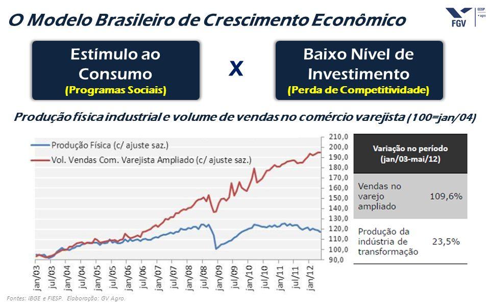 - 36 - O Modelo Brasileiro de Crescimento Econômico Fontes: IBGE e FIESP. Elaboração: GV Agro. Estímulo ao Consumo (Programas Sociais) Baixo Nível de