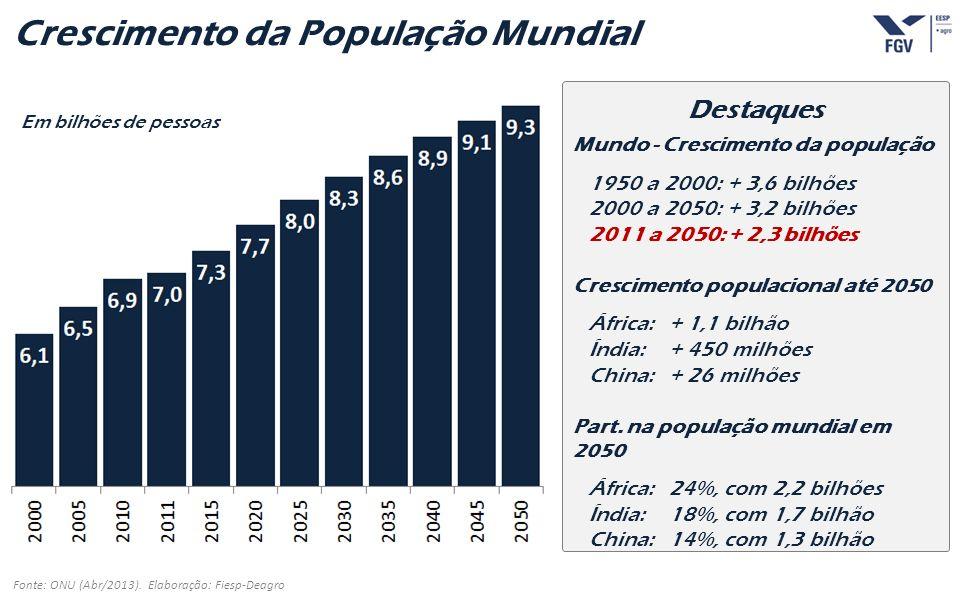 - 5 - Crescimento da População Mundial Fonte: ONU (Abr/2013). Elaboração: Fiesp-Deagro Em bilhões de pessoas Destaques Mundo - Crescimento da populaçã