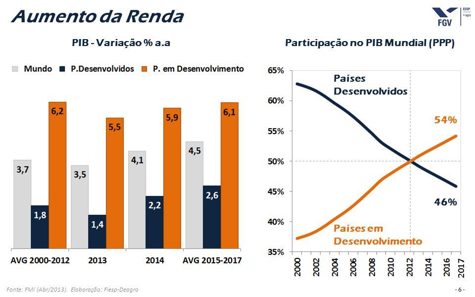 - 27 - Benefícios da Biotecnologia no Brasil (2009/10 a 2019/20) Fonte: Céleres.