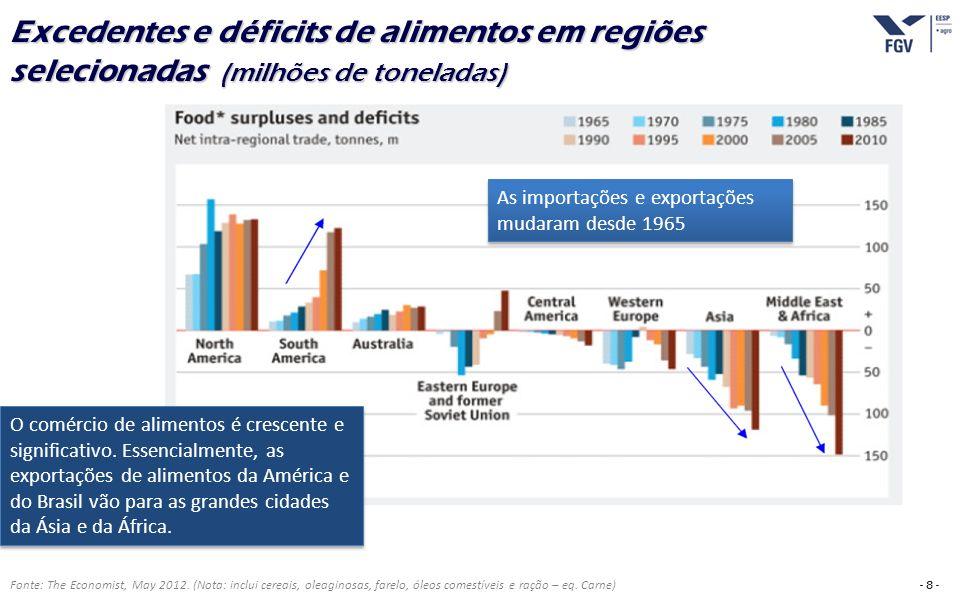 - 8 - Fonte: The Economist, May 2012. (Nota: inclui cereais, oleaginosas, farelo, óleos comestíveis e ração – eq. Carne) Excedentes e déficits de alim