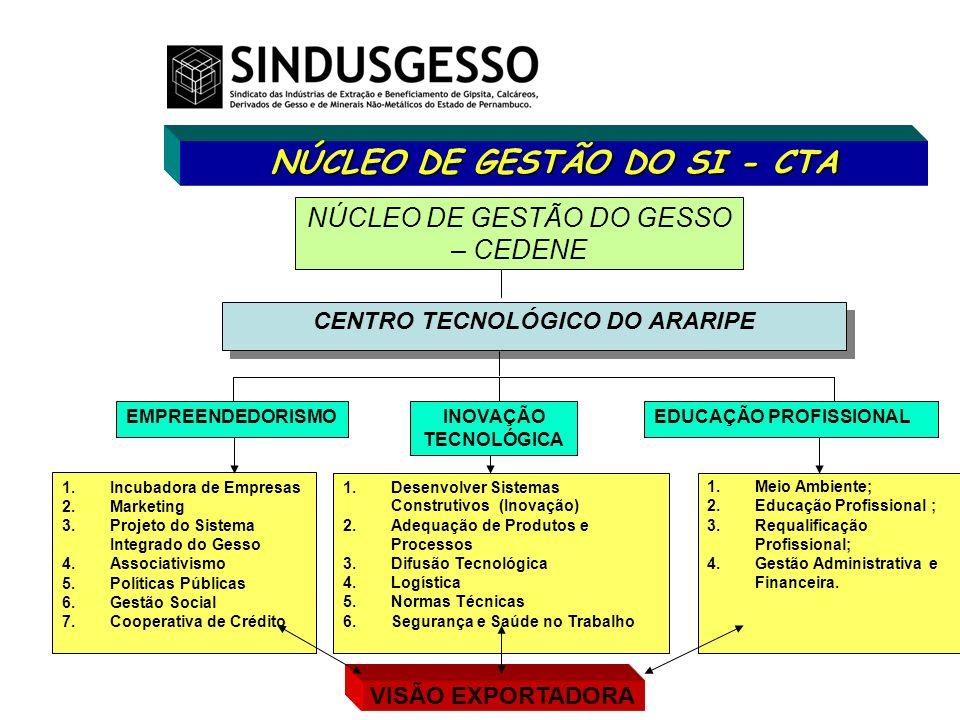 NÚCLEO DE GESTÃO DO SI - CTA NÚCLEO DE GESTÃO DO GESSO – CEDENE CENTRO TECNOLÓGICO DO ARARIPE EMPREENDEDORISMOINOVAÇÃO TECNOLÓGICA EDUCAÇÃO PROFISSION