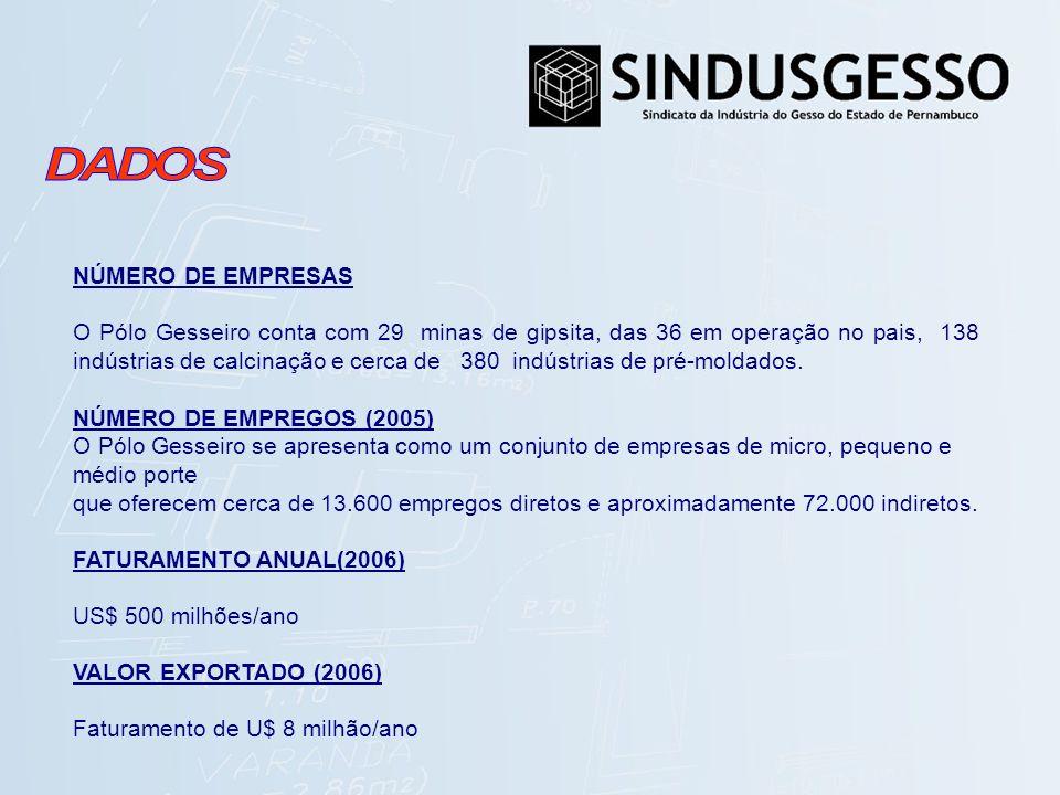NÚMERO DE EMPRESAS O Pólo Gesseiro conta com 29 minas de gipsita, das 36 em operação no pais, 138 indústrias de calcinação e cerca de 380 indústrias d