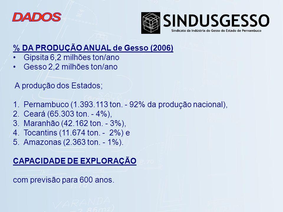 % DA PRODUÇÃO ANUAL de Gesso (2006) Gipsita 6,2 milhões ton/ano Gesso 2,2 milhões ton/ano A produção dos Estados; 1.Pernambuco (1.393.113 ton. - 92% d