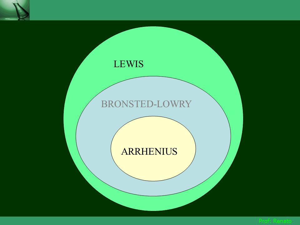 LEWIS BRONSTED-LOWRY ARRHENIUS