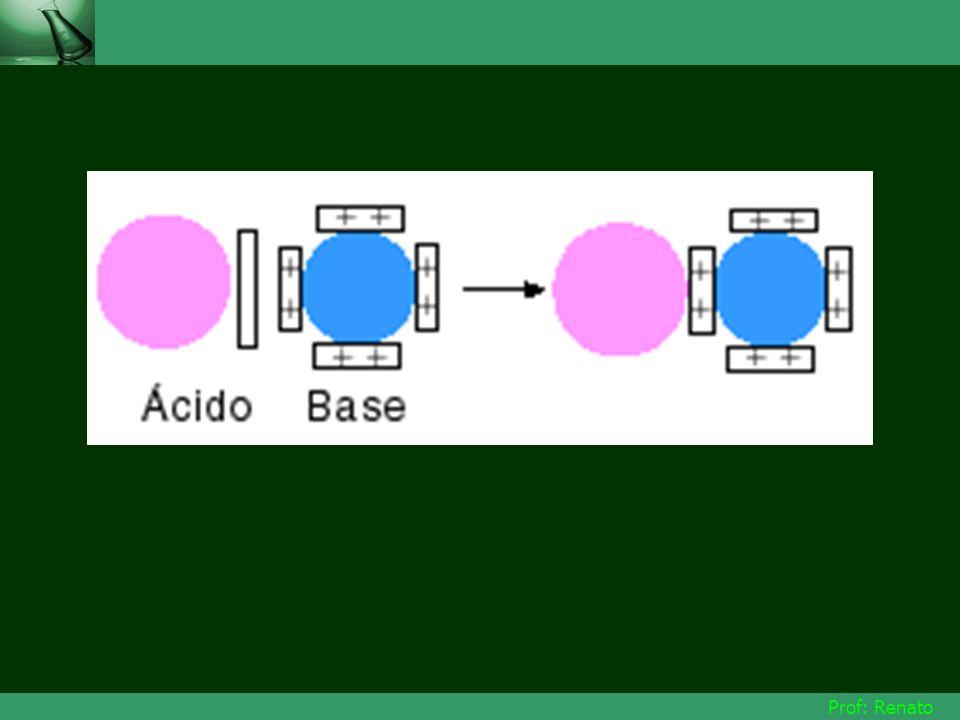 EXEMPLOS: NH 3 + HCl NH 4 + + Cl - Base Ácido NH 3 + BF 3 H 3 NBF 3 Cu 2+ + 4H 2 O [Cu(H 2 O) 4 ] ÁcidoBase