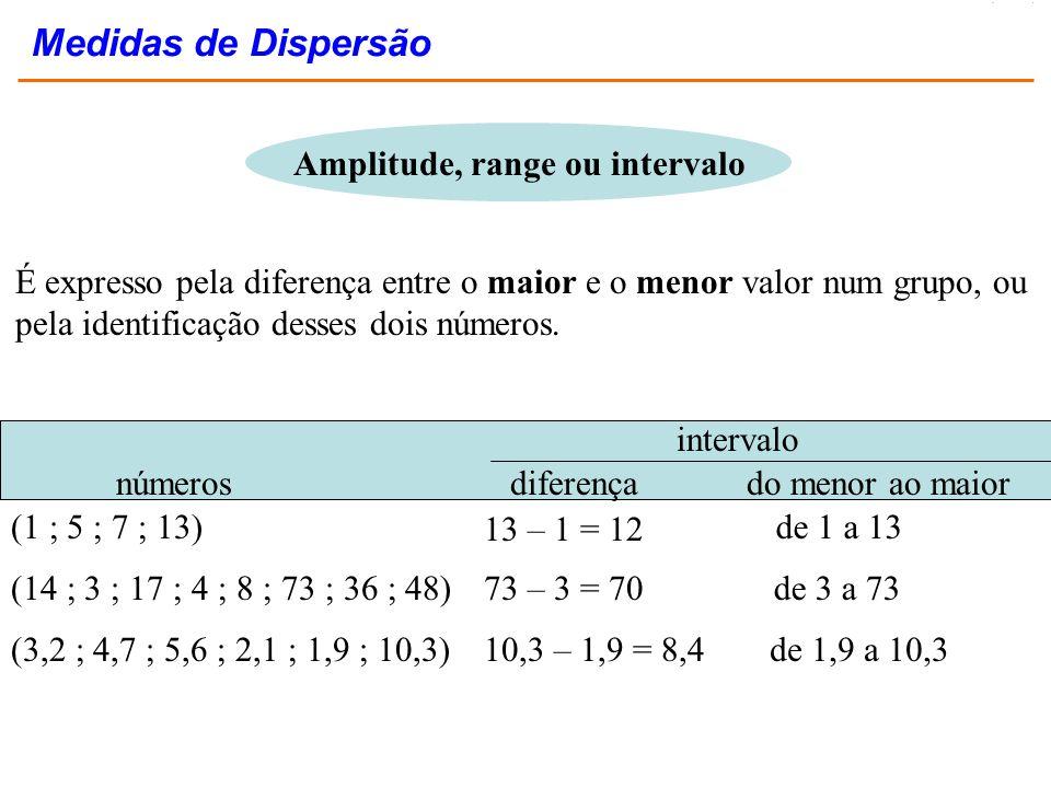 Amplitude, range ou intervalo É expresso pela diferença entre o maior e o menor valor num grupo, ou pela identificação desses dois números. números in