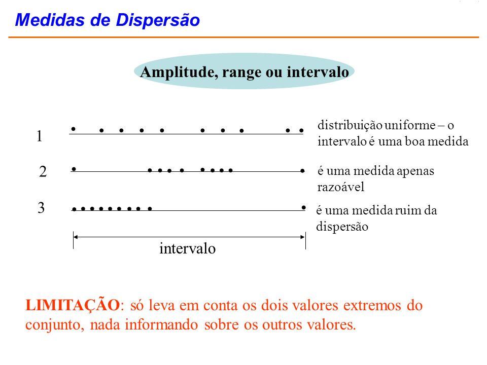 Amplitude, range ou intervalo LIMITAÇÃO: só leva em conta os dois valores extremos do conjunto, nada informando sobre os outros valores. intervalo 1 2