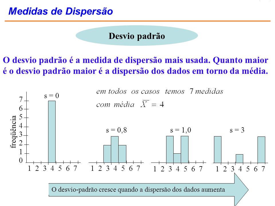 Desvio padrão O desvio padrão é a medida de dispersão mais usada. Quanto maior é o desvio padrão maior é a dispersão dos dados em torno da média. s =