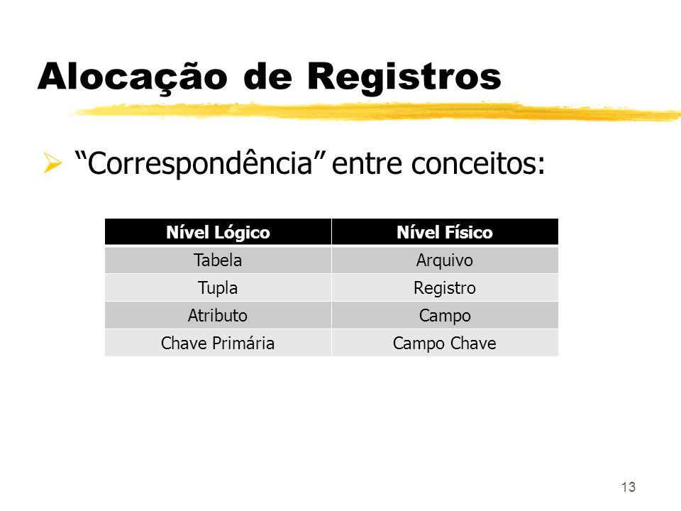Alocação de Registros Correspondência entre conceitos: 13 Nível LógicoNível Físico TabelaArquivo TuplaRegistro AtributoCampo Chave PrimáriaCampo Chave