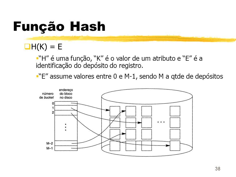 38 Função Hash H(K) = E H é uma função, K é o valor de um atributo e E é a identificação do depósito do registro. E assume valores entre 0 e M-1, send