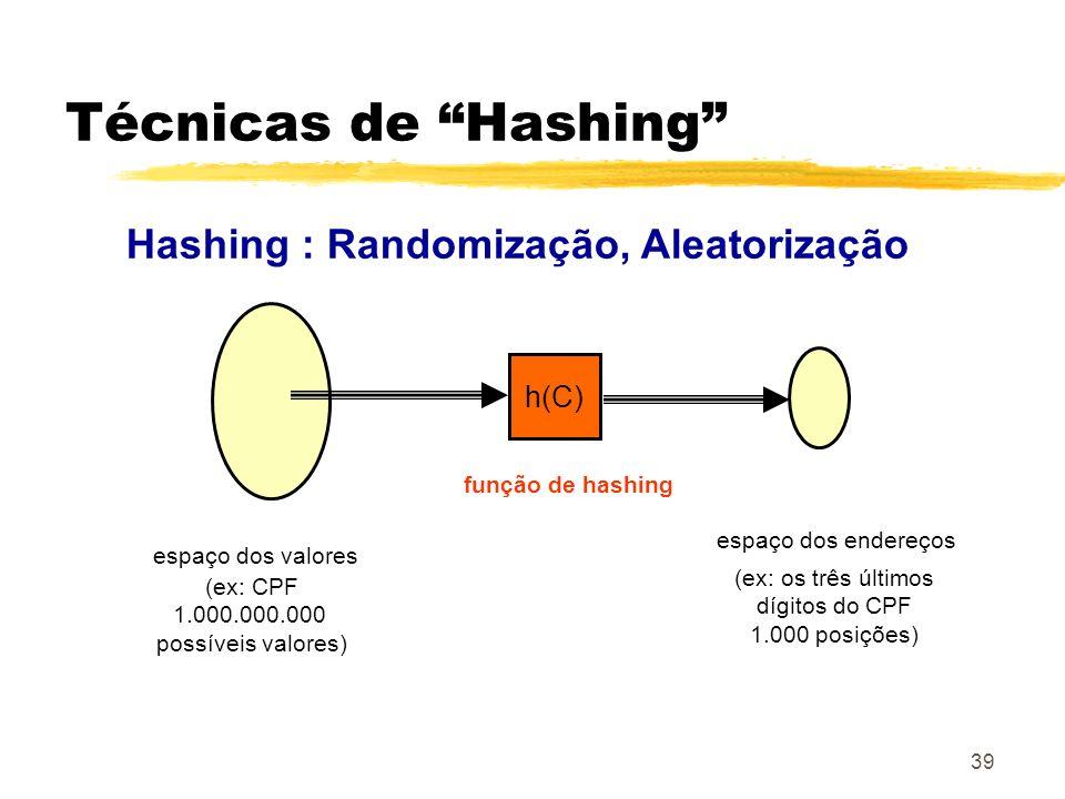 39 Técnicas de Hashing Hashing : Randomização, Aleatorização h(C) espaço dos valores espaço dos endereços função de hashing (ex: CPF 1.000.000.000 pos