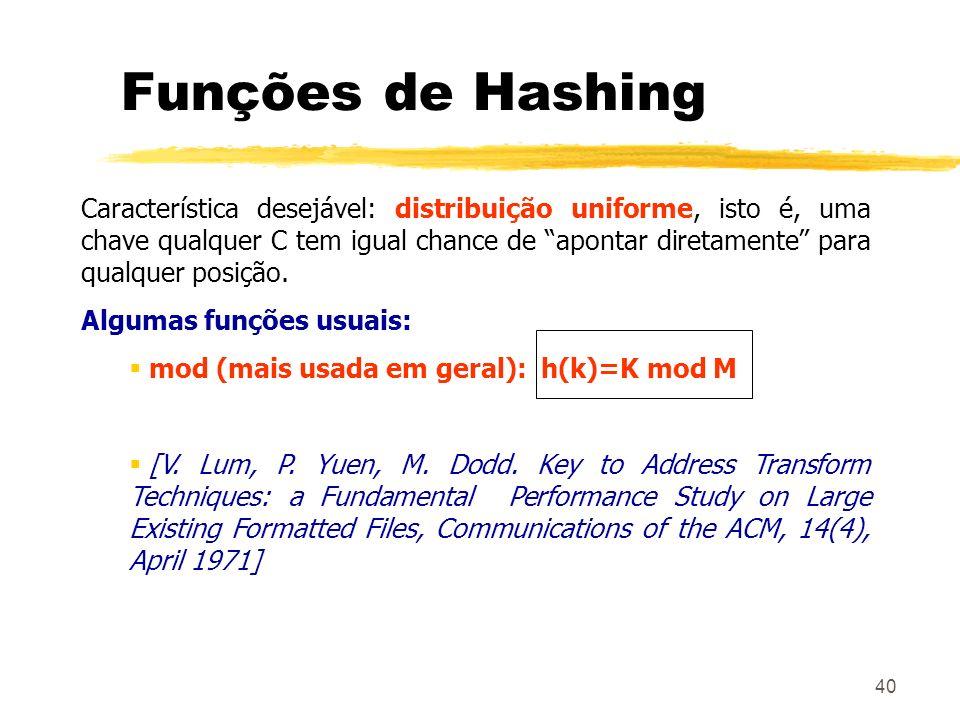 40 Funções de Hashing Característica desejável: distribuição uniforme, isto é, uma chave qualquer C tem igual chance de apontar diretamente para qualq