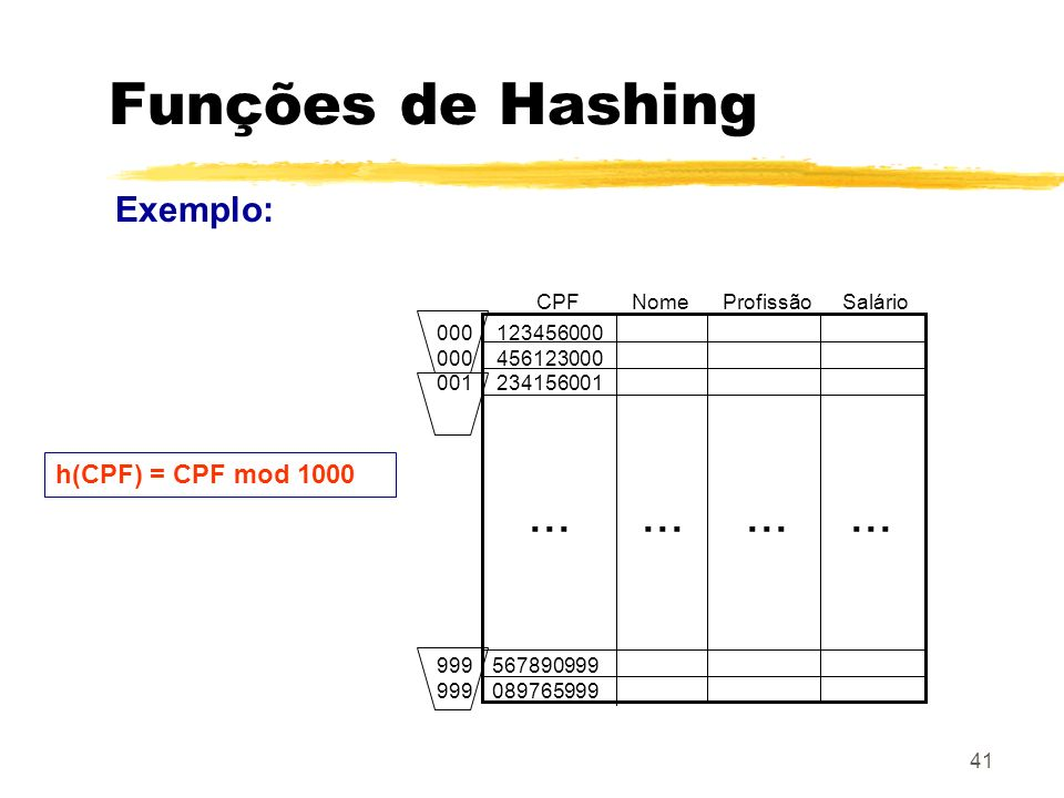 41 Funções de Hashing Exemplo: CPFNomeProfissãoSalário 123456000 456123000 234156001 567890999 089765999 000 001 999... h(CPF) = CPF mod 1000