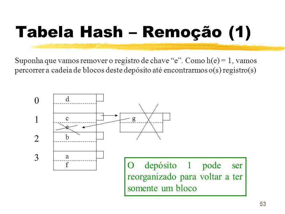 53 Tabela Hash – Remoção (1) d 0 cece 1 b 2 afaf 3 Suponha que vamos remover o registro de chave e. Como h(e) = 1, vamos percorrer a cadeia de blocos