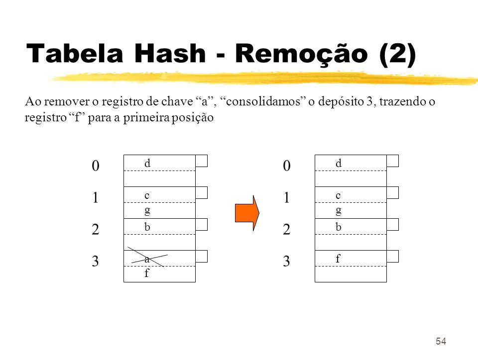 54 Tabela Hash - Remoção (2) d 0 cgcg 1 b 2 afaf 3 Ao remover o registro de chave a, consolidamos o depósito 3, trazendo o registro f para a primeira