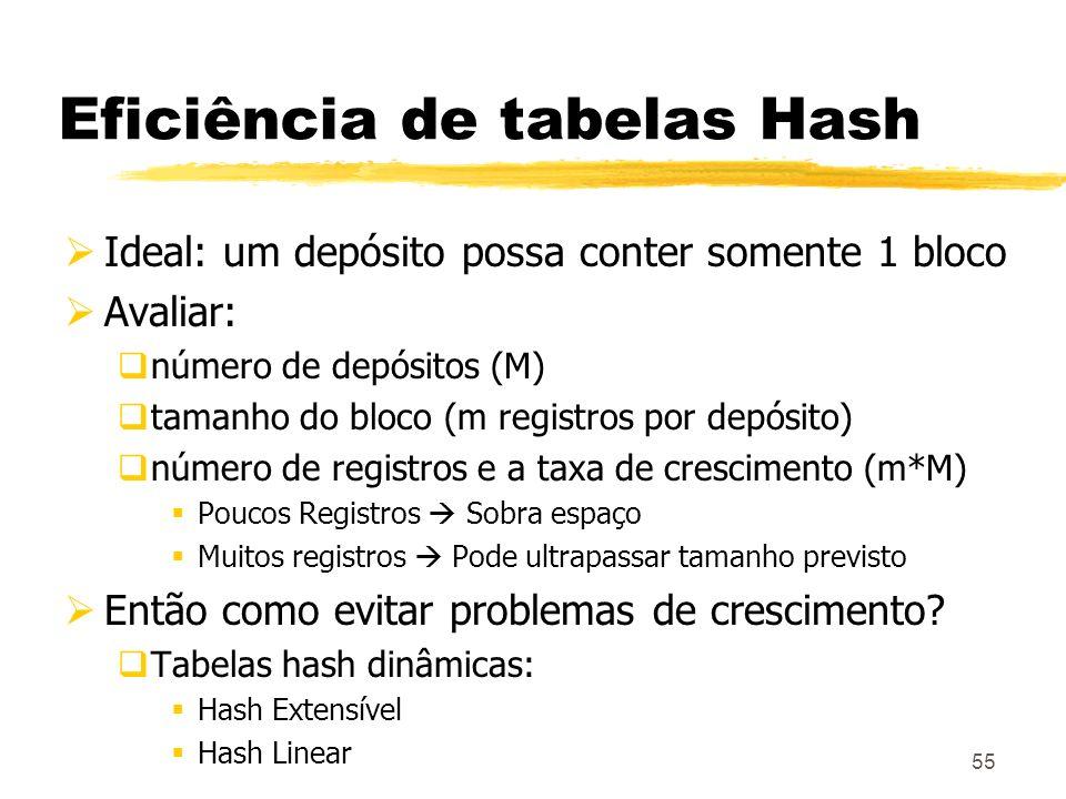 55 Eficiência de tabelas Hash Ideal: um depósito possa conter somente 1 bloco Avaliar: número de depósitos (M) tamanho do bloco (m registros por depós