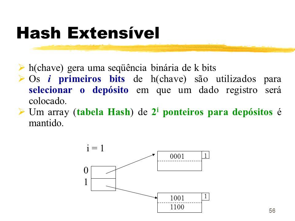 56 Hash Extensível h(chave) gera uma seqüência binária de k bits Os i primeiros bits de h(chave) são utilizados para selecionar o depósito em que um d