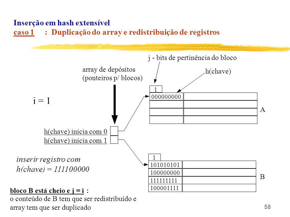 58 inserir registro com h(chave) = 111100000 101010101 1 array de depósitos (ponteiros p/ blocos) Inserção em hash extensível caso 1 : Duplicação do a