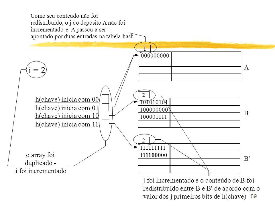 59 i = 2 h(chave) inicia com 00 h(chave) inicia com 01 000000000 1 A h(chave) inicia com 10 h(chave) inicia com 11 111111111 2 111100000 B' 101010101