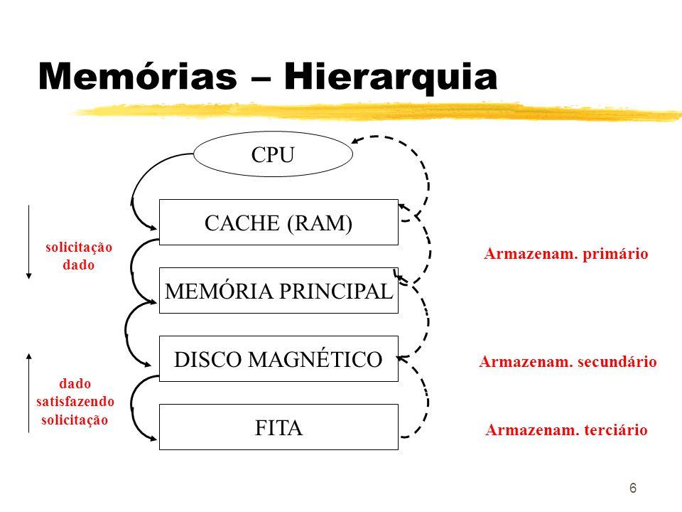 6 Memórias – Hierarquia CPU CACHE (RAM) MEMÓRIA PRINCIPAL DISCO MAGNÉTICO FITA Armazenam. primário Armazenam. secundário Armazenam. terciário solicita