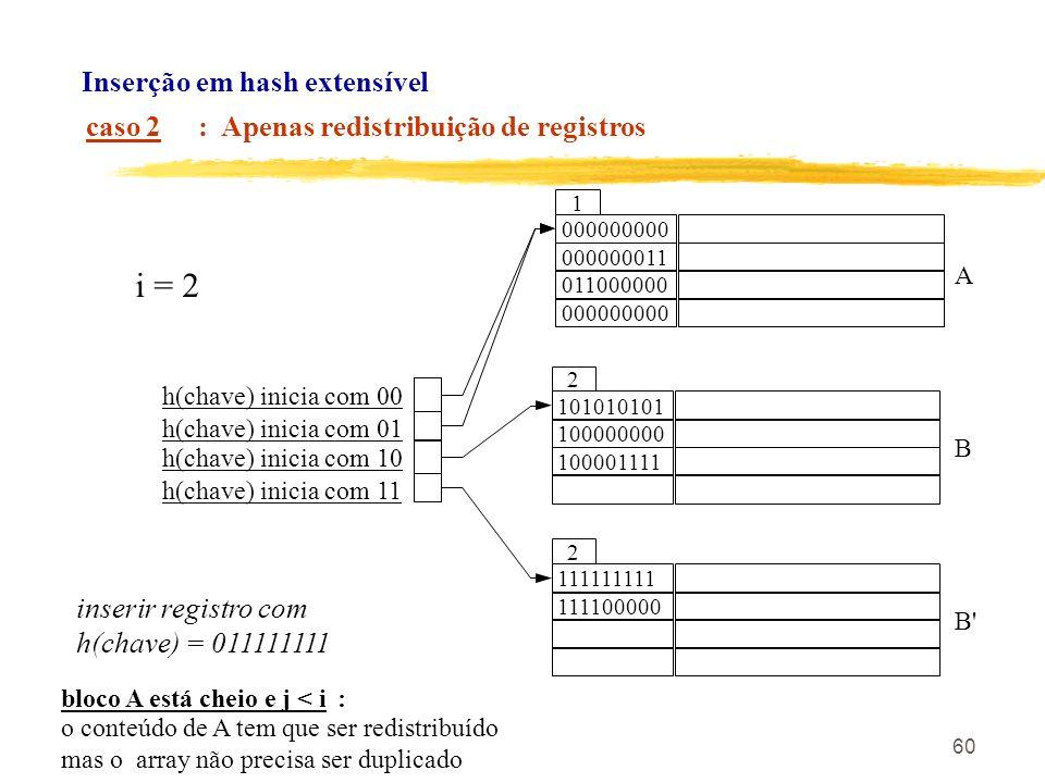 60 bloco A está cheio e j < i : o conteúdo de A tem que ser redistribuído mas o array não precisa ser duplicado inserir registro com h(chave) = 011111