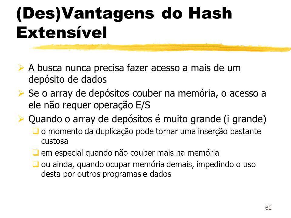 62 (Des)Vantagens do Hash Extensível A busca nunca precisa fazer acesso a mais de um depósito de dados Se o array de depósitos couber na memória, o ac