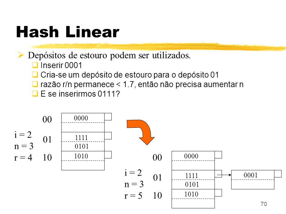 70 Hash Linear Depósitos de estouro podem ser utilizados. Inserir 0001 Cria-se um depósito de estouro para o depósito 01 razão r/n permanece < 1.7, en