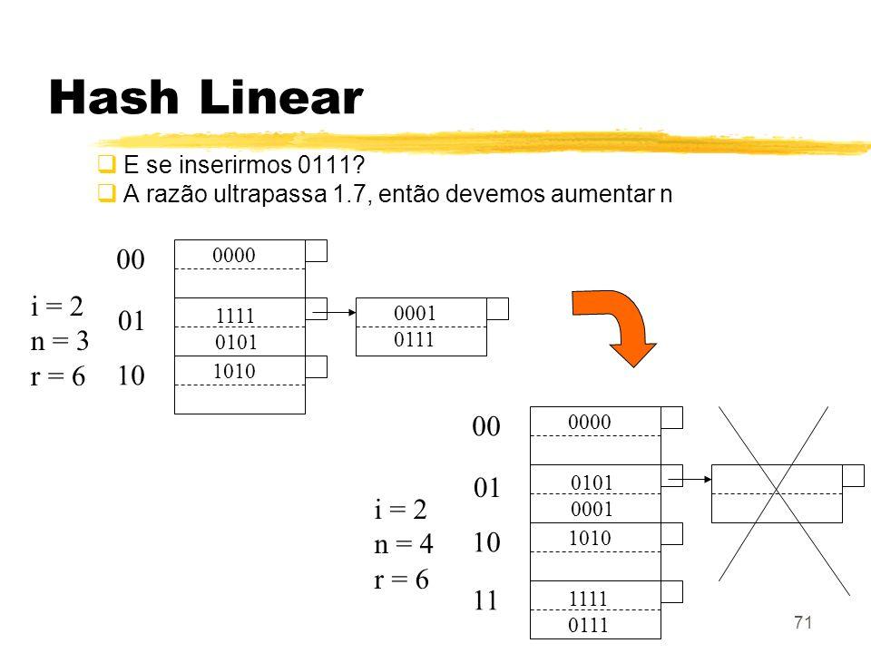71 Hash Linear E se inserirmos 0111? A razão ultrapassa 1.7, então devemos aumentar n 0000 00 0101 0001 01 1010 10 i = 2 n = 4 r = 6 1111 0111 11 0000