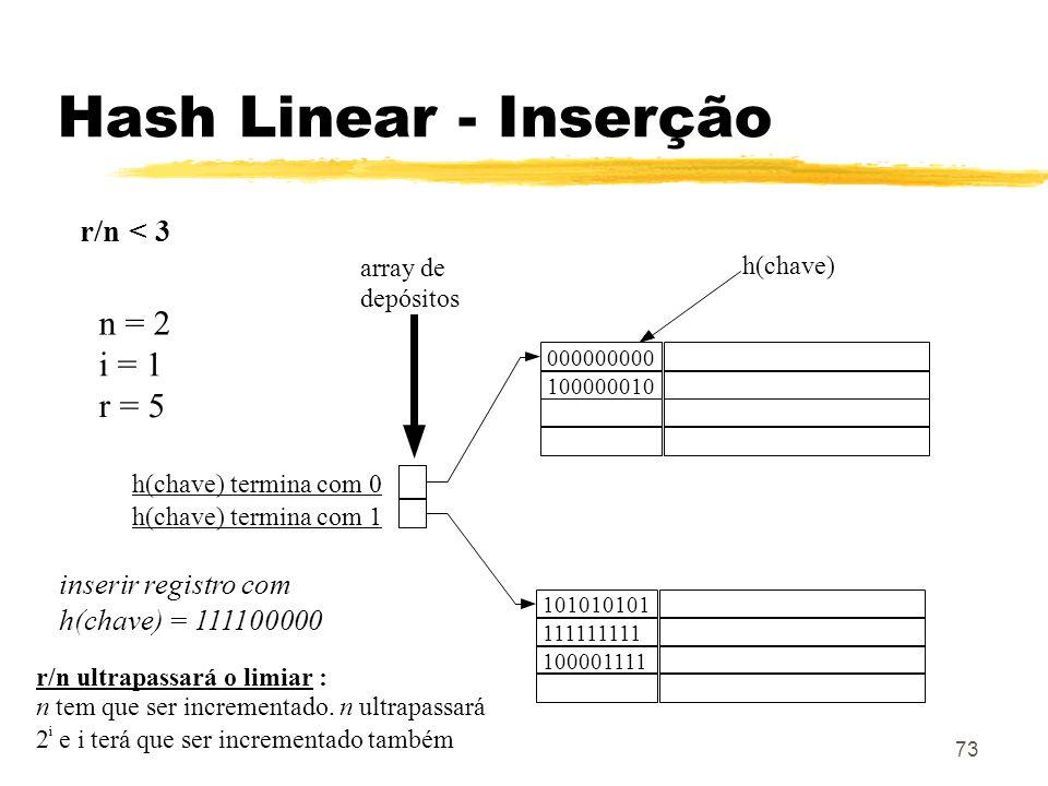 73 101010101 array de depósitos n = 2 i = 1 r = 5 h(chave) termina com 0 h(chave) termina com 1 h(chave) 111111111 100001111 000000000 100000010 inser