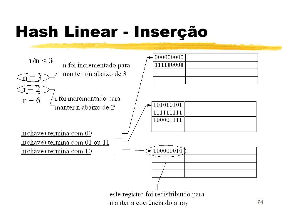74 Hash Linear - Inserção