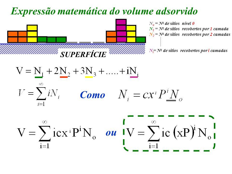 Expressão matemática do volume adsorvido N o = N o de sítios nível 0 N 1 = N o de sítios recobertos por 1 camada N 2 = N o de sítios recobertos por 2