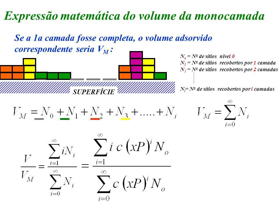 Expressão matemática do volume da monocamada Se a 1a camada fosse completa, o volume adsorvido correspondente seria V M : SUPERFÍCIE N o = N o de síti