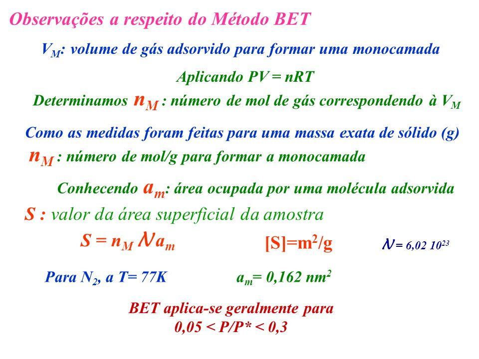 Observações a respeito do Método BET V M : volume de gás adsorvido para formar uma monocamada Aplicando PV = nRT Determinamos n M : número de mol de g