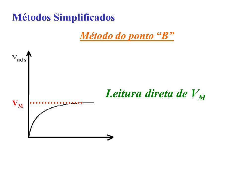 Métodos Simplificados Método do ponto B VMVM Leitura direta de V M
