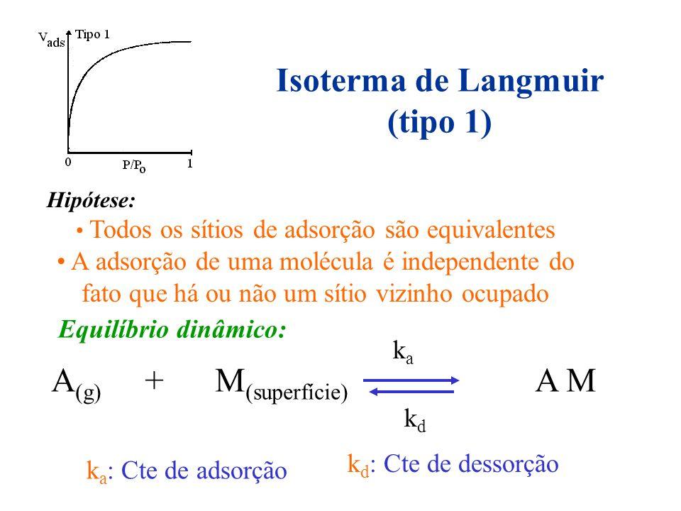 Isoterma de Langmuir (tipo 1) Hipótese: Todos os sítios de adsorção são equivalentes A adsorção de uma molécula é independente do fato que há ou não u