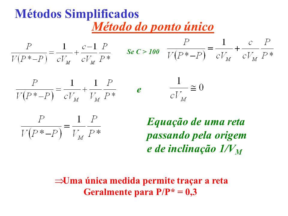 Métodos Simplificados Método do ponto único Se C > 100 e Equação de uma reta passando pela origem e de inclinação 1/V M Uma única medida permite traça