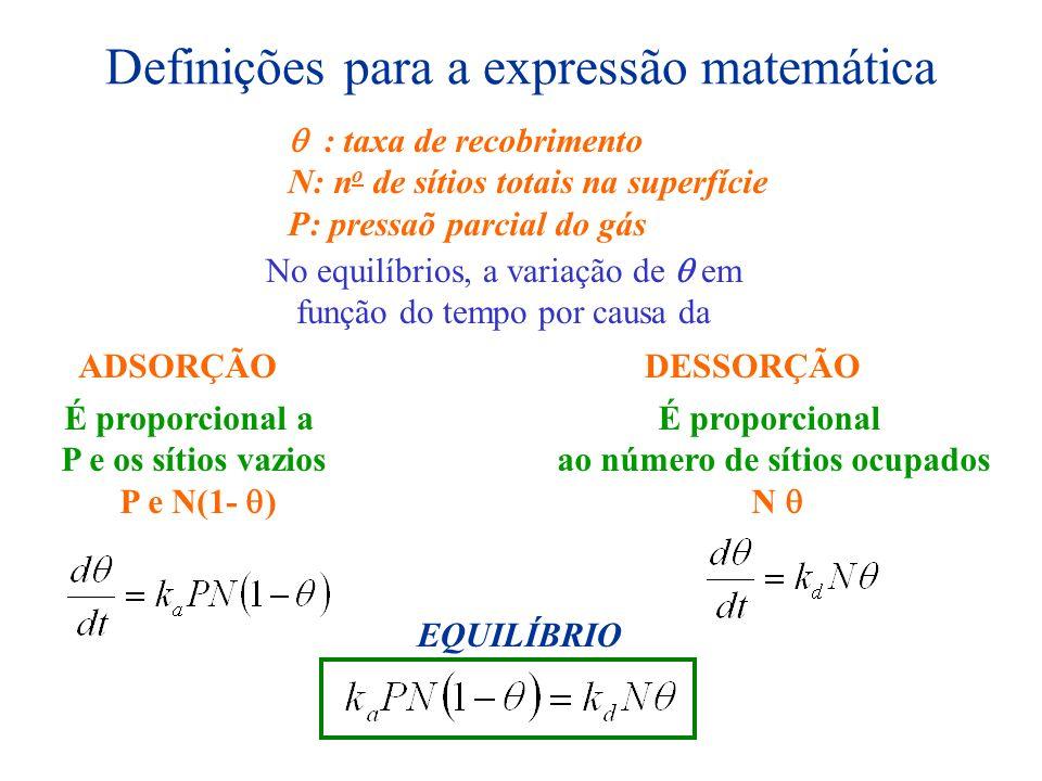 Definições para a expressão matemática : taxa de recobrimento N: n o de sítios totais na superfície P: pressaõ parcial do gás No equilíbrios, a variaç