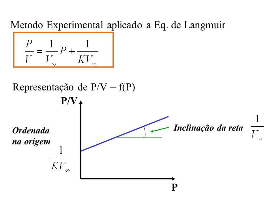Metodo Experimental aplicado a Eq. de Langmuir Representação de P/V = f(P) Inclinação da reta P/V P Ordenada na orígem